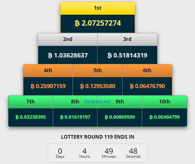 Loto Çekilişiyle Bedava Bitcoin Kazan
